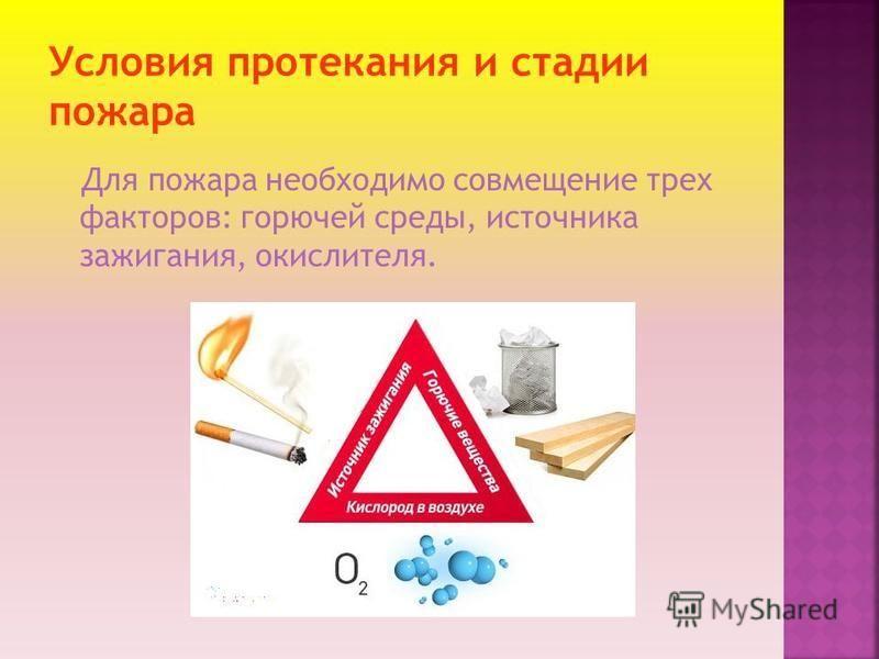 Для пожара необходимо совмещение трех факторов: горючей среды, источника зажигания, окислителя.