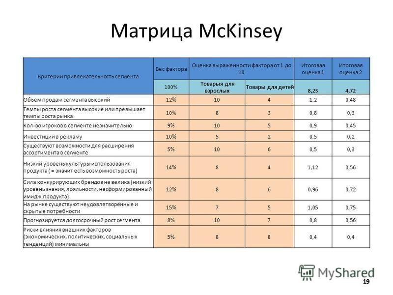 Матрица McKinsey Критерии привлекательность сегмента Вес фактора Оценка выраженности фактора от 1 до 10 Итоговая оценка 1 Итоговая оценка 2 100% Товарыя для взрослых Товары для детей 8,23 4,72 Объем продаж сегмента высокий 12%1041,20,48 Темпы роста с