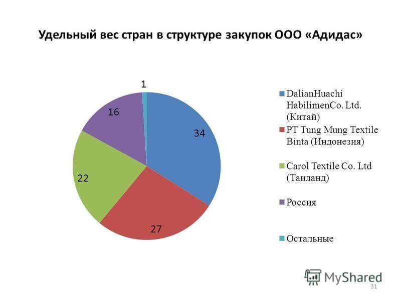 Удельный вес стран в структуре закупок ООО «Адидас» 31