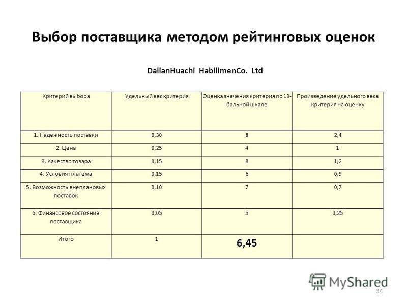 Выбор поставщика методом рейтинговых оценок Критерий выбора Удельный вес критерия Оценка значения критерия по 10- бальной шкале Произведение удельного веса критерия на оценку 1. Надежность поставки 0,3082,4 2. Цена 0,2541 3. Качество товара 0,1581,2
