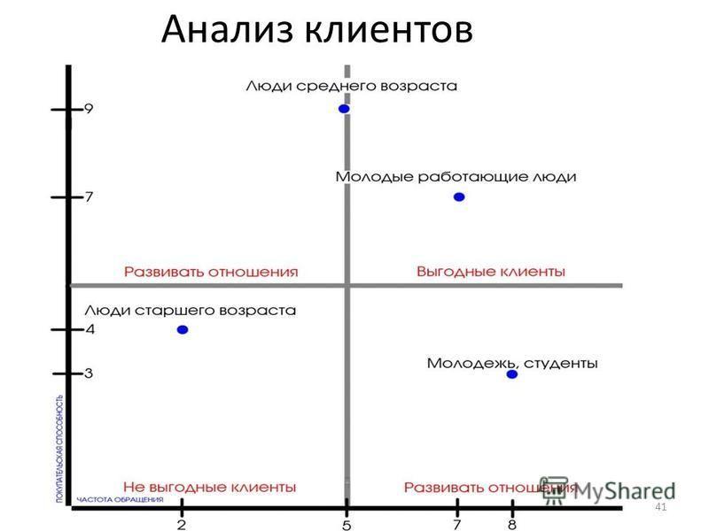 Анализ клиентов 41