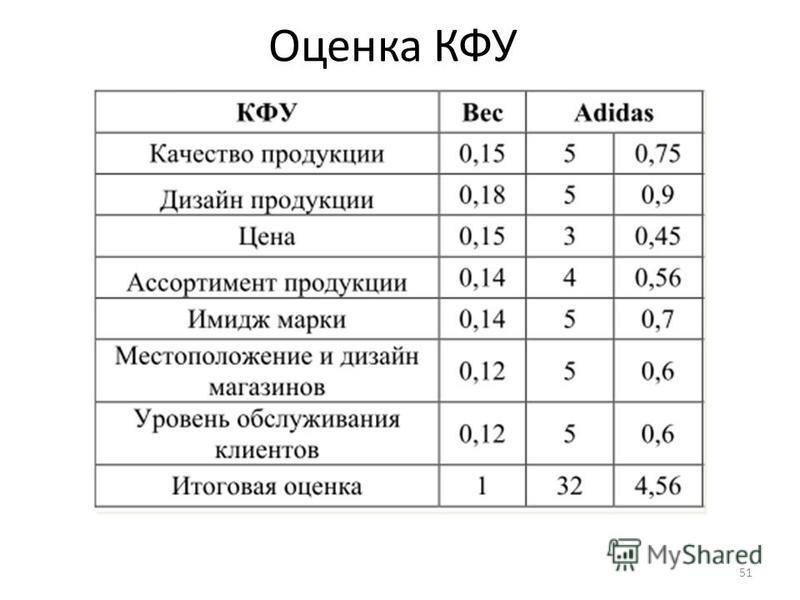 Оценка КФУ 51