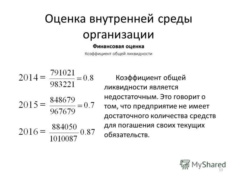 Оценка внутренней среды организации Финансовая оценка Коэффициент общей ликвидности Коэффициент общей ликвидности является недостаточным. Это говорит о том, что предприятие не имеет достаточного количества средств для погашения своих текущих обязател