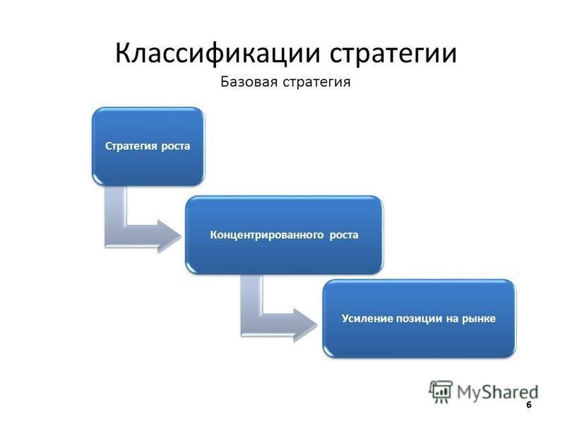 Классификации стратегии Базовая стратегия Стратегия роста Концентрированного роста Усиление позиции на рынке