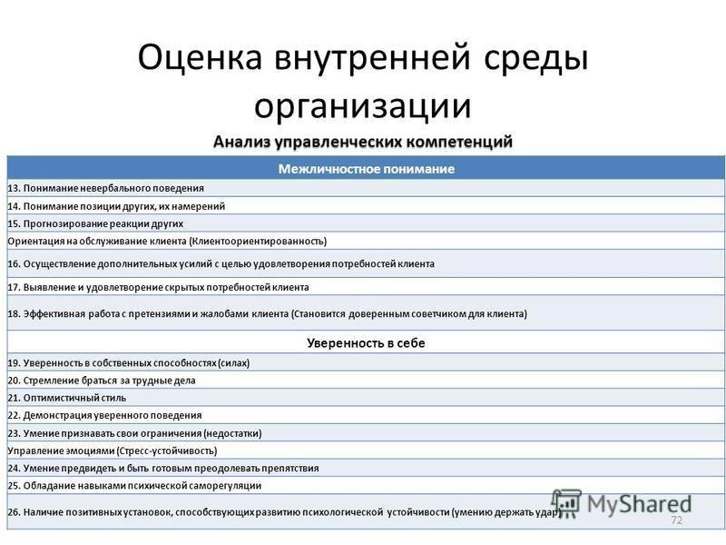 Оценка внутренней среды организации Анализ управленческих компетенций Межличностное понимание 13. Понимание невербального поведения 14. Понимание позиции других, их намерений 15. Прогнозирование реакции других Ориентация на обслуживание клиента (Клие