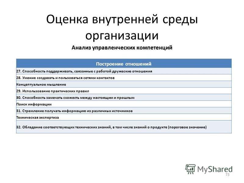 Оценка внутренней среды организации Анализ управленческих компетенций Построение отношений 27. Способность поддерживать, связанные с работой дружеские отношения 28. Умение создавать и пользоваться сетями контактов Концептуальное мышление 29. Использо