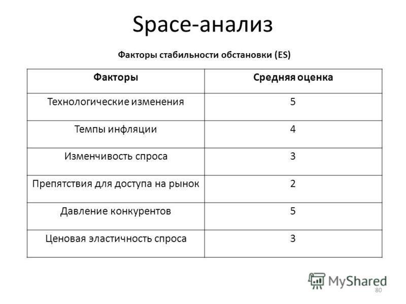 Space-анализ Факторы стабильности обстановки (ES) Факторы Средняя оценка Технологические изменения 5 Темпы инфляции 4 Изменчивость спроса 3 Препятствия для доступа на рынок 2 Давление конкурентов 5 Ценовая эластичность спроса 3 80