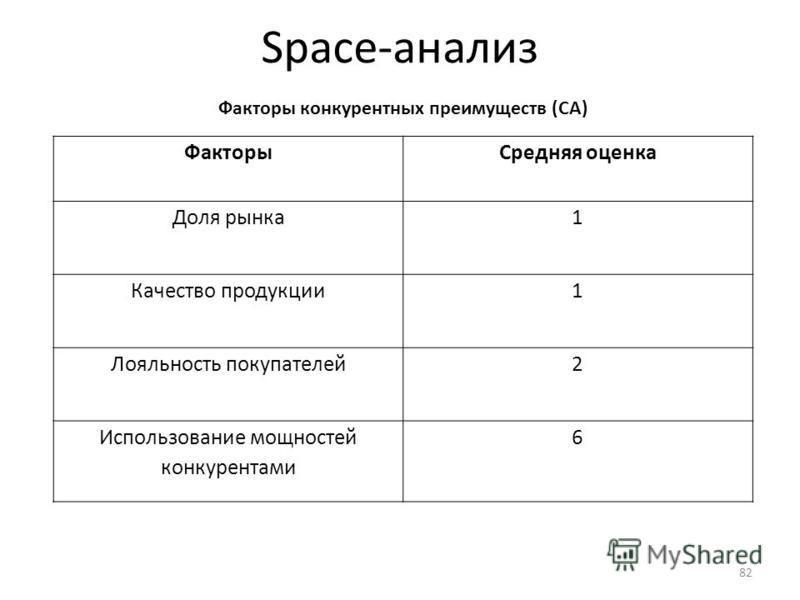 Space-анализ Факторы конкурентных преимуществ (CA) Факторы Средняя оценка Доля рынка 1 Качество продукции 1 Лояльность покупателей 2 Использование мощностей конкурентами 6 82