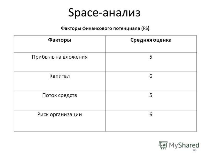 Space-анализ Факторы финансового потенциала (FS) Факторы Средняя оценка Прибыль на вложения 5 Капитал 6 Поток средств 5 Риск организации 6 83