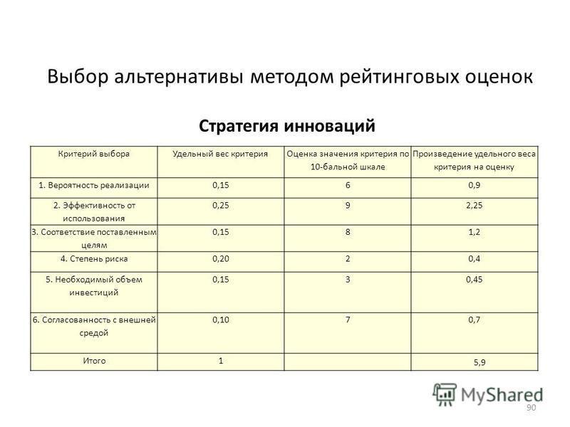 Критерий выбора Удельный вес критерия Оценка значения критерия по 10-бальной шкале Произведение удельного веса критерия на оценку 1. Вероятность реализации 0,1560,9 2. Эффективность от использования 0,2592,25 3. Соответствие поставленным целям 0,1581