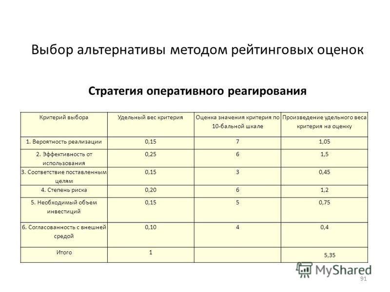 Критерий выбора Удельный вес критерия Оценка значения критерия по 10-бальной шкале Произведение удельного веса критерия на оценку 1. Вероятность реализации 0,1571,05 2. Эффективность от использования 0,2561,5 3. Соответствие поставленным целям 0,1530