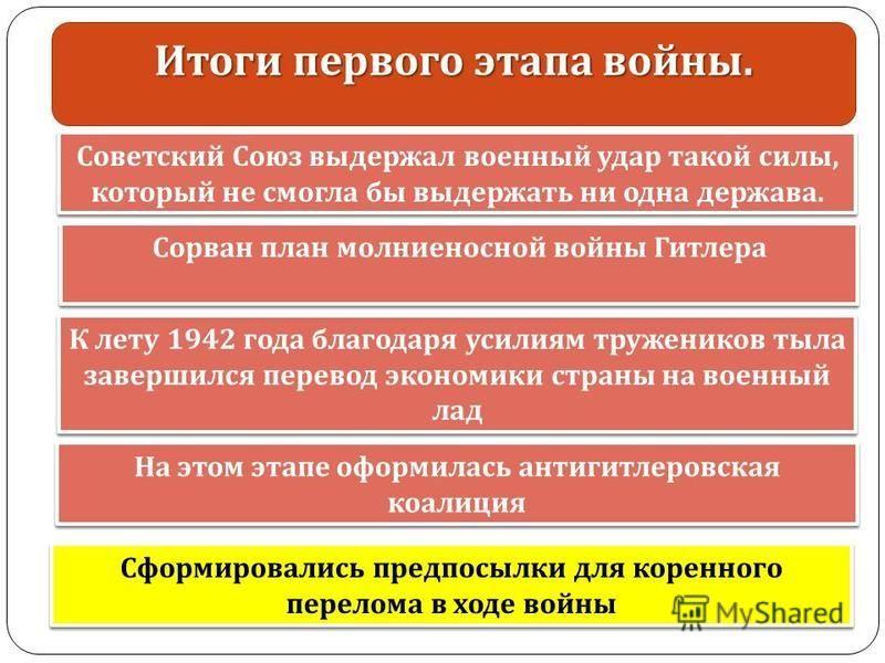 Советский Союз выдержал военный удар такой силы, который не смогла бы выдержать ни одна держава. Итоги первого этапа войны. Сорван план молниеносной войны Гитлера К лету 1942 года благодаря усилиям тружеников тыла завершился перевод экономики страны