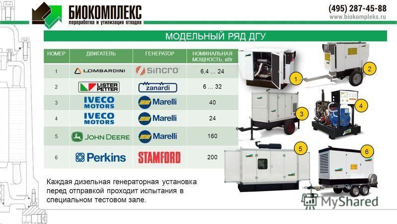 НОМЕРДВИГАТЕЛЬГЕНЕРАТОРНОМИНАЛЬНАЯ МОЩНОСТЬ, к Вт 1 6,4 … 24 2 6 … 32 3 40 4 24 5 160 6 200 МОДЕЛЬНЫЙ РЯД ДГУ 1 3 4 5 2 6 Каждая дизельная генераторная установка перед отправкой проходит испытания в специальном тестовом зале.
