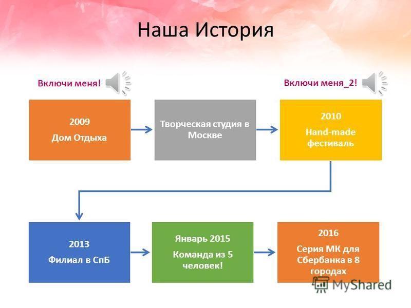 Жажда творчества - лидер рынка организации творческих активностей в России. https://jazhda.ru/