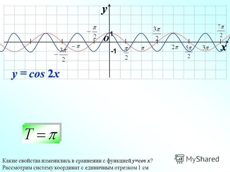 I I I I I I I O xy -1-1-1-1 1 cos 2x y Какие свойства изменились в сравнении с функцией y=cos x? Рассмотрим систему координат с единичным отрезком 1 см