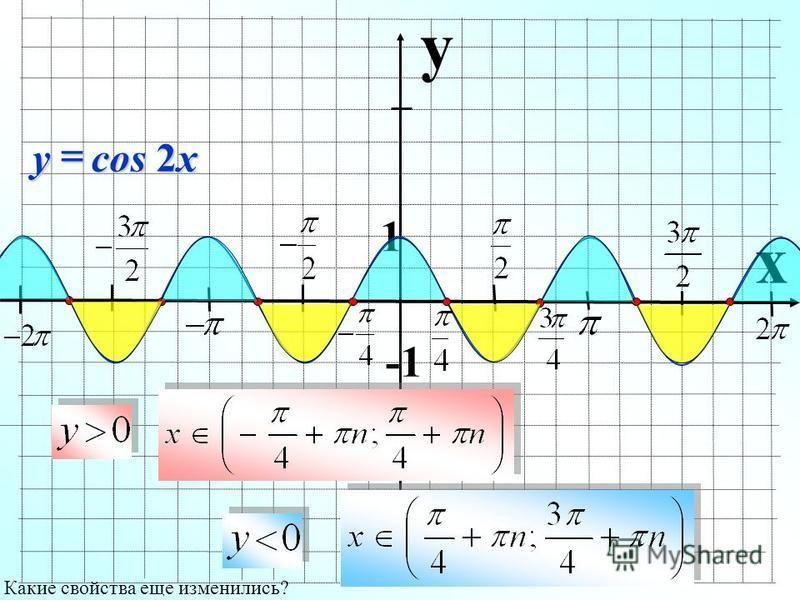 y x 1 Какие свойства еще изменились? cos 2x y