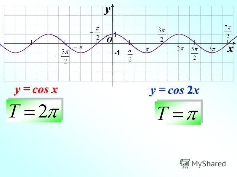 I I I I I I I O xy -1-1-1-1 1 cos 2x y cos x y