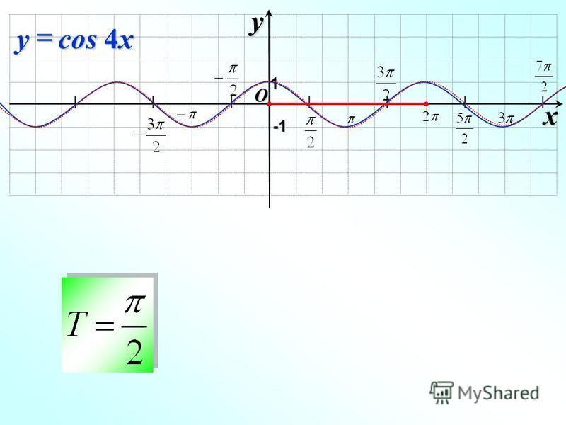 I I I I I I I O xy -1-1-1-1 1 cos 4x y
