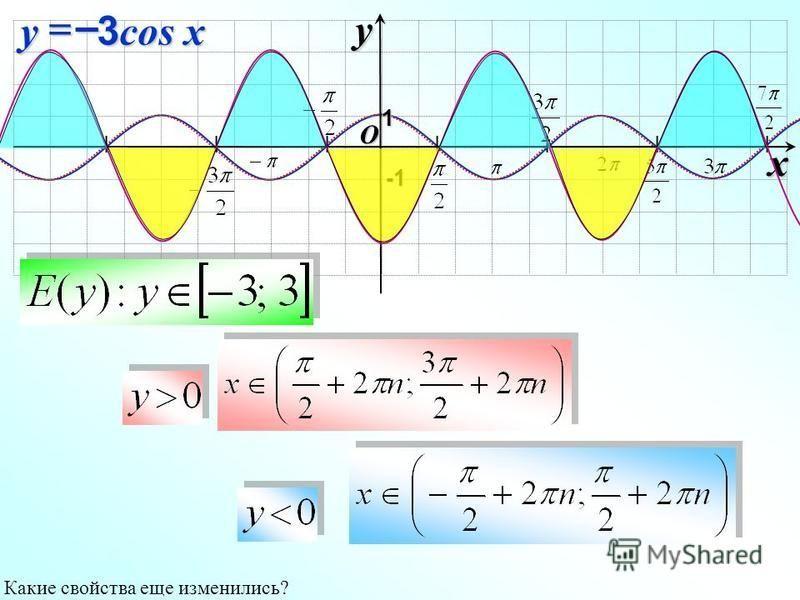 I I I I I I I O xy -1-1-1-1 1 3 cos x y– Какие свойства еще изменились?
