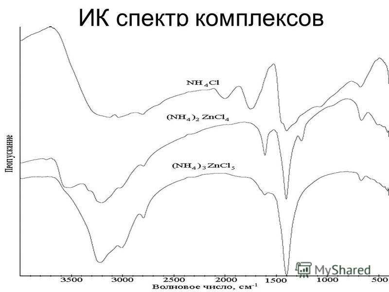 ИК спектр комплексов