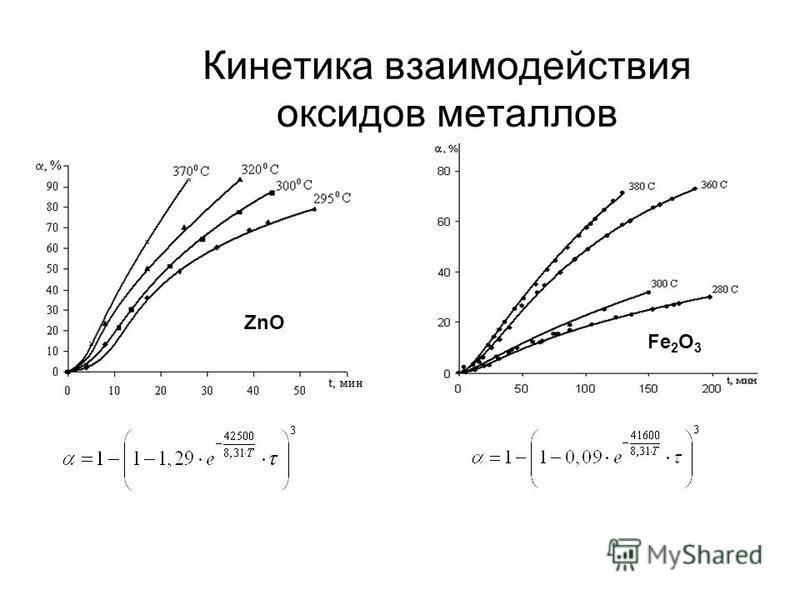 Кинетика взаимодействия оксидов металлов ZnO Fe 2 O 3