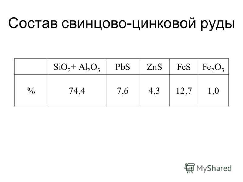 Состав свинцово-цинковой руды SiO 2 + Al 2 O 3 PbSZnSFeSFe 2 O 3 %74,47,64,312,71,0