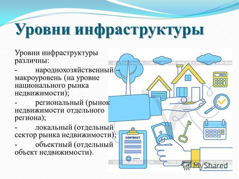 Уровни инфраструктуры Уровни инфраструктуры различны: - народнохозяйственный – макроуровень (на уровне национального рынка недвижимости); - региональный (рынок недвижимости отдельного региона); - локальный (отдельный сектор рынка недвижимости); - объ