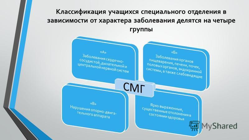 Классификация учащихся специального отделения в зависимости от характера заболевания делятся на четыре группы