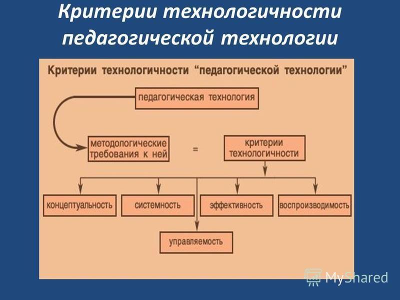 Критерии технологичности педагогической технологии