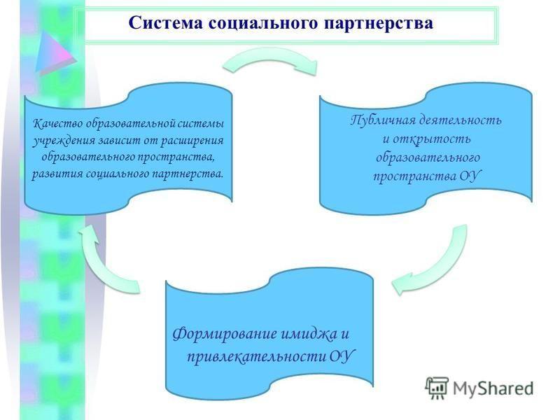 Система социального партнерства Качество образовательной системы учреждения зависит от расширения образовательного пространства, развития социального партнерства. Формирование имиджа и привлекательности ОУ Публичная деятельность и открытость образова