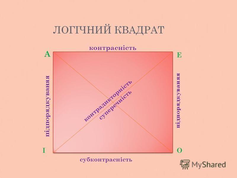 ЛОГІЧНИЙ КВАДРАТ А Е ІО підпорядкуваняя контрадикторність контрасність субконтрасність суперечність