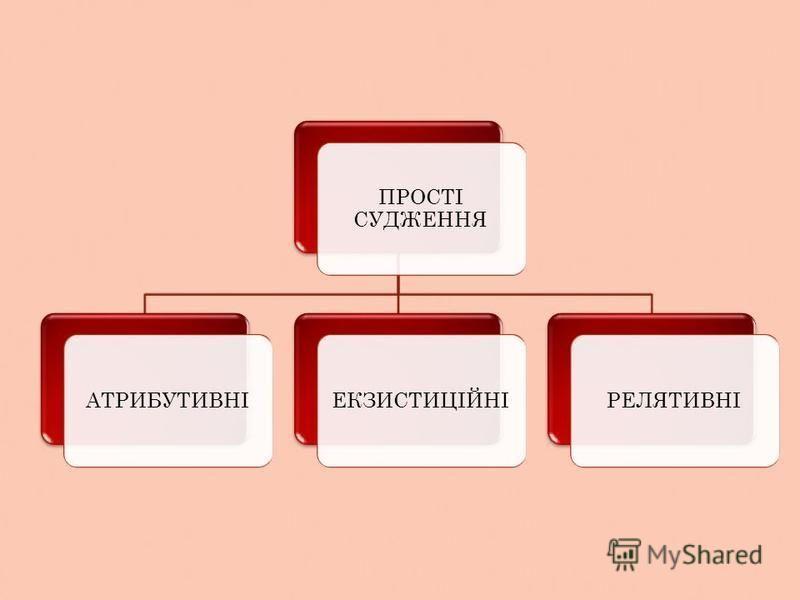 ПРОСТІ СУДЖЕННЯ АТРИБУТИВНІЕКЗИСТИЦІЙНІРЕЛЯТИВНІ