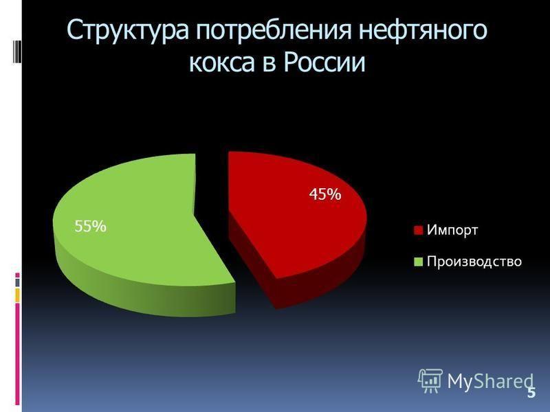 Структура потребления нефтяного кокса в России 5