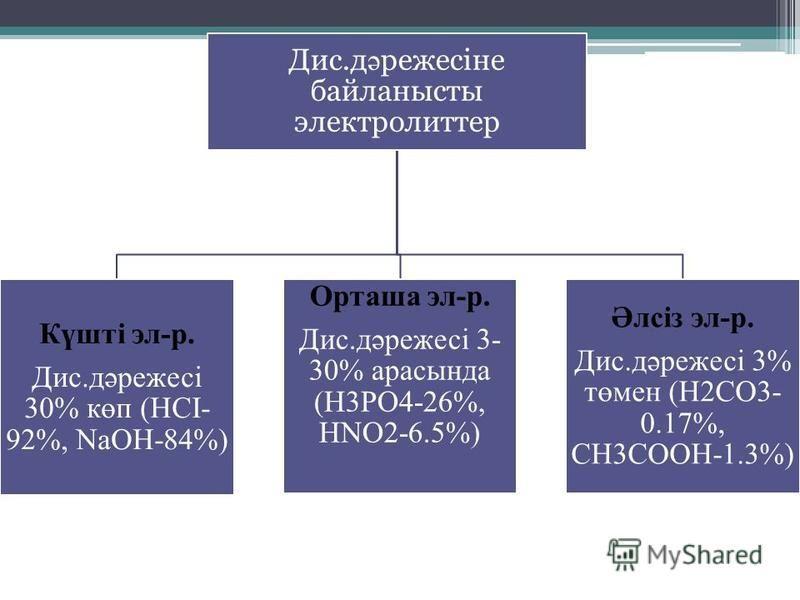 Дис.д ә режесіне байланысты электролиттер Күшті эл-р. Дис.дәрежесі 30% көп (HCI- 92%, NaOH-84%) Орташа эл-р. Дис.дәрежесі 3- 30% арасында (H3PO4-26%, HNO2-6.5%) Әлсіз эл-р. Дис.дәрежесі 3% төмен (H2CO3- 0.17%, CH3COOH-1.3%)