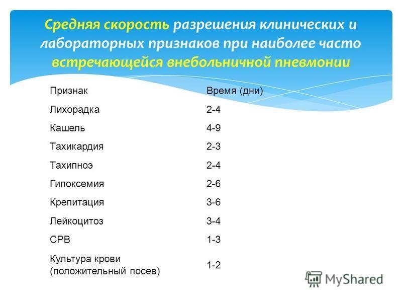 Средняя скорость разрешения клинических и лабораторных признаков при наиболее часто встречающейся внебольничной пневмонии Признак Время (дни) Лихорадка 2-4 Кашель 4-9 Тахикардия 2-3 Тахипноэ 2-4 Гипоксемия 2-6 Крепитация 3-6 Лейкоцитоз 3-4 СРВ1-3 Кул