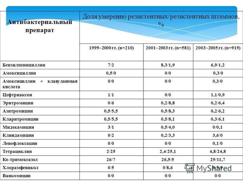 Антибактериальный препарат Доля умеренно резистентных/резистентных штаммов, % 1999–2000 гг. (n=210) 2001–2003 гг. (n=581) 2003–2005 гг. (n=919) Бензилпенициллин 7/2 8,3/1,9 6,9/1,2 Амоксициллин 0,5/0 0/0 0,3/0 Амоксициллин + клавулановая кислота 0/0