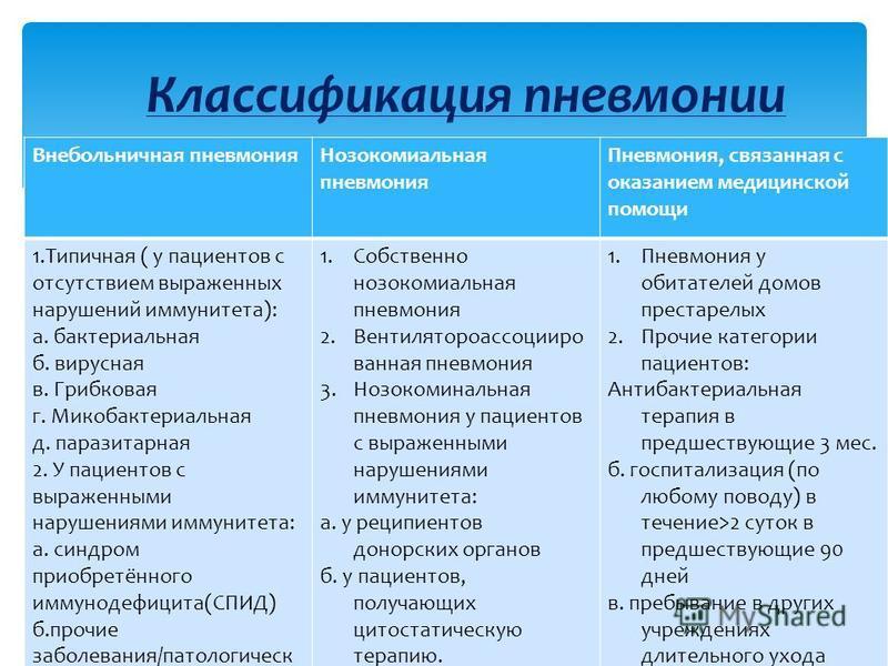 Внебольничная пневмония Нозокомиальная пневмония Пневмония, связанная с оказанием медицинской помощи 1. Типичная ( у пациентов с отсутствием выраженных нарушений иммунитета): а. бактериальная б. вирусная в. Грибковая г. Микобактериальная д. паразитар