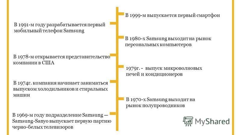 В 1969-м году подразделение Samsung Samsung-Sanyo выпускает первую партию черно-белых телевизоров В 1970-х Samsung выходит на рынок полупроводников В 1974 г. компания начинает заниматься выпуском холодильников и стиральных машин 1979 г. - выпуск микр