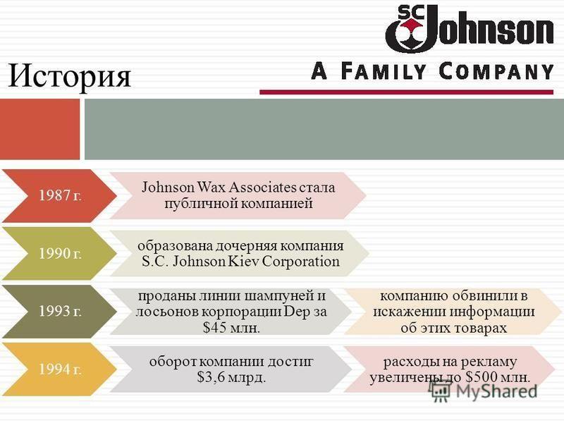 1987 г. Johnson Wax Associates стала публичной компанией 1990 г. образована дочерняя компания S.C. Johnson Kiev Corporation 1993 г. проданы линии шампуней и лосьонов корпорации Dep за $45 млн. компанию обвинили в искажении информации об этих товарах