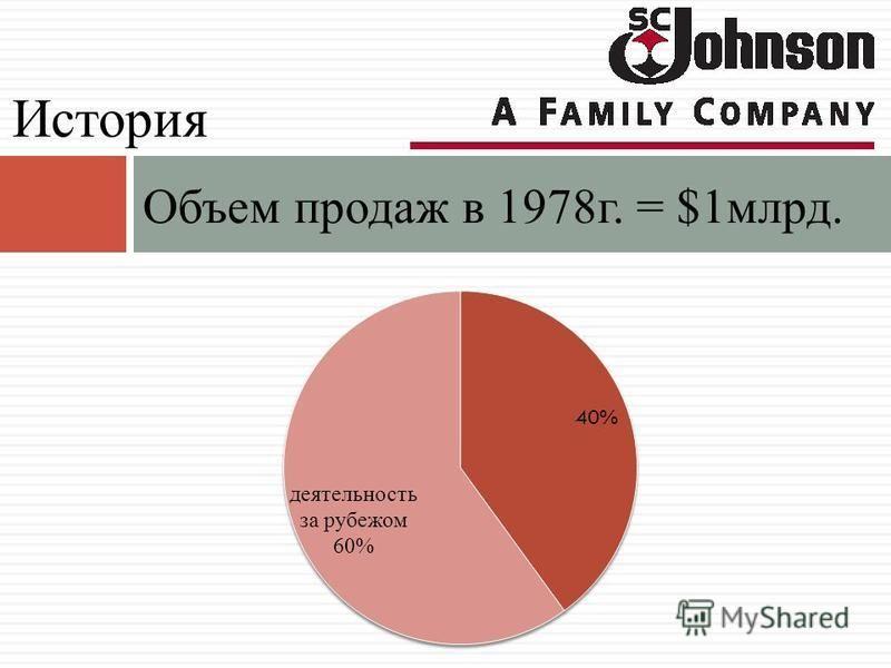 Объем продаж в 1978 г. = $1 млрд. История
