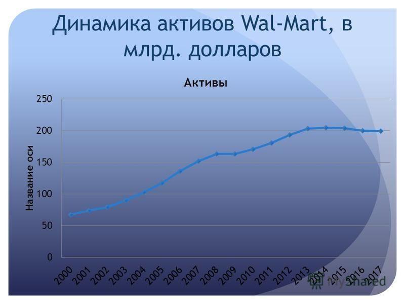 Динамика активов Wal-Mart, в млрд. долларов