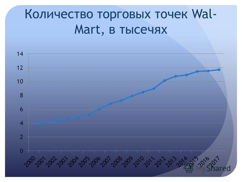 Количество торговых точек Wal- Mart, в тысечях