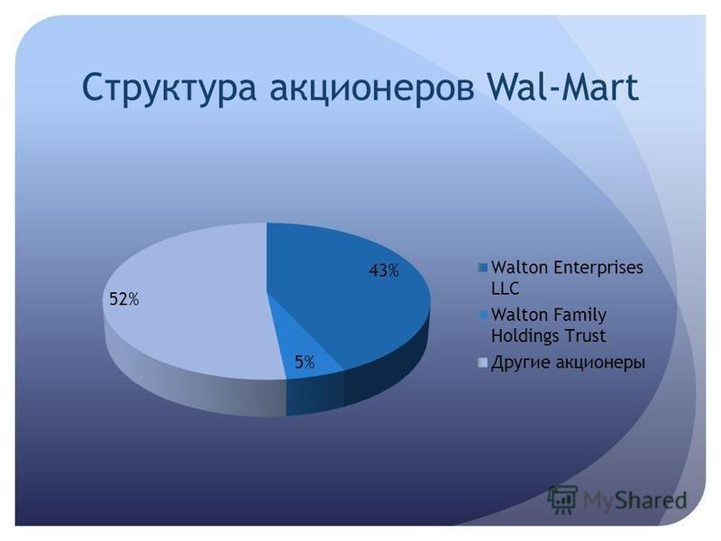 Структура акционеров Wal-Mart