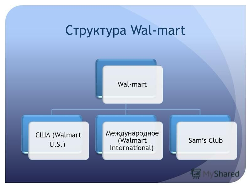 Структура Wal-mart Wal-mart США (Walmart U.S.) Международное (Walmart International) Sams Club