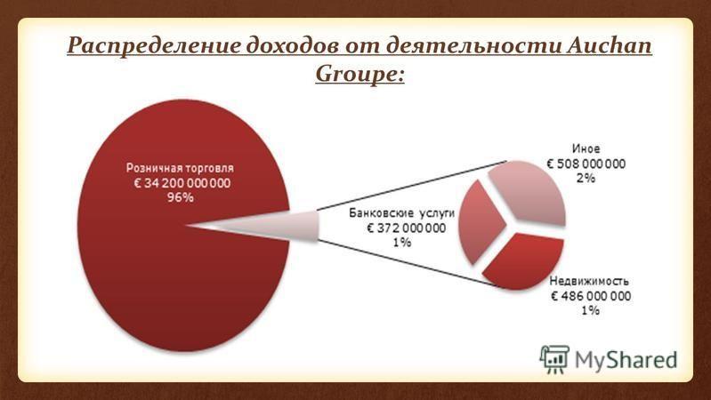 Распределение доходов от деятельности Auchan Groupe: