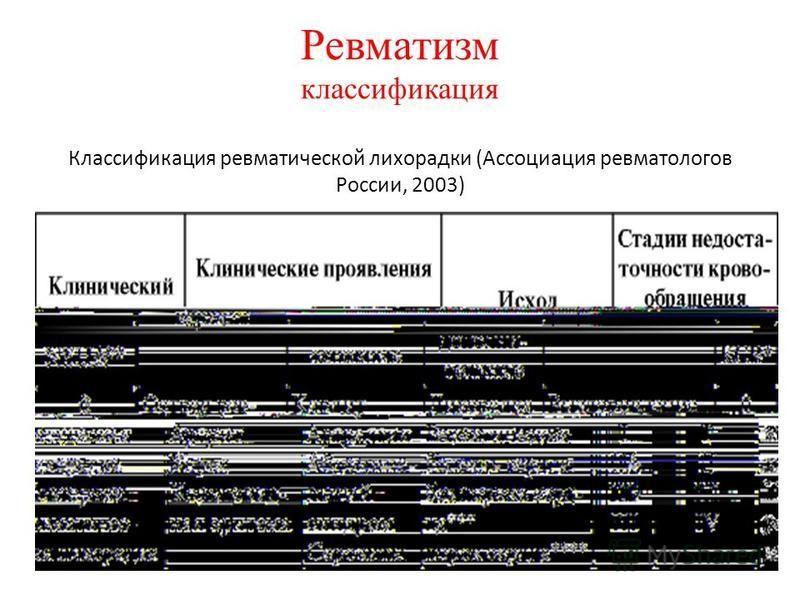 Ревматизм классификация Классификация ревматической лихорадки (Ассоциация ревматологов России, 2003)
