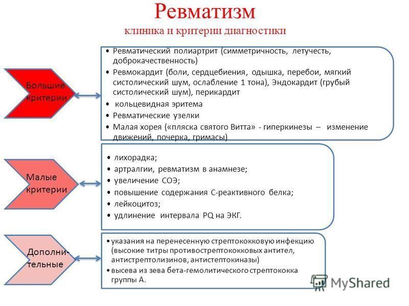 Ревматизм клиника и критерии диагностики Ревматический полиартрит (симметричность, летучесть, доброкачественность) Ревмокардит (боли, сердцебиения, одышка, перебои, мягкий систолический шум, ослабление 1 тона), Эндокардит (грубый систолический шум),