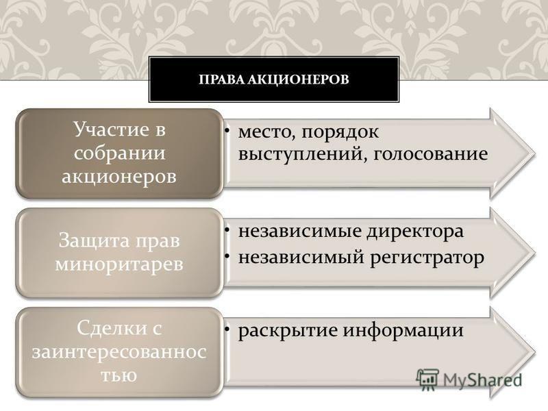 место, порядок выступлений, голосование Участие в собрании акционеров независимые директора независимый регистратор Защита прав миноритариев раскрытие информации Сделки с заинтересованностью ПРАВА АКЦИОНЕРОВ