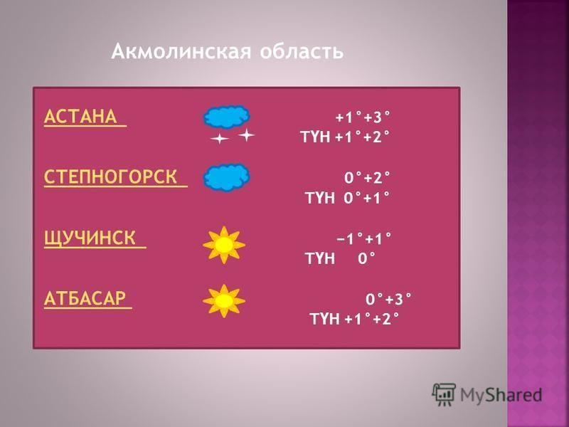Акмолинская область АСТАНА АСТАНА +1°+3° Т Ү Н +1°+2° СТЕПНОГОРСК СТЕПНОГОРСК 0°+2° Т Ү Н 0°+1° ЩУЧИНСК ЩУЧИНСК 1°+1° Т Ү Н 0° АТБАСАР АТБАСАР 0°+3° Т Ү Н +1°+2°