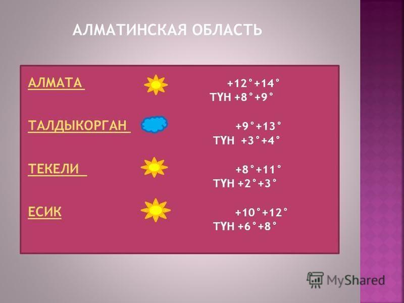 АЛМАТИНСКАЯ ОБЛАСТЬ АЛМАТА АЛМАТА +12°+14° Т Ү Н +8°+9° ТАЛДЫКОРГАН ТАЛДЫКОРГАН +9°+13° Т Ү Н +3°+4° ТЕКЕЛИ ТЕКЕЛИ +8°+11° Т Ү Н +2°+3° ЕСИКЕСИК +10°+12° Т Ү Н +6°+8°